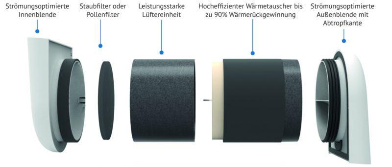 Lüftungsgerät mit Wärmerückgewinnung in Einzelteilen